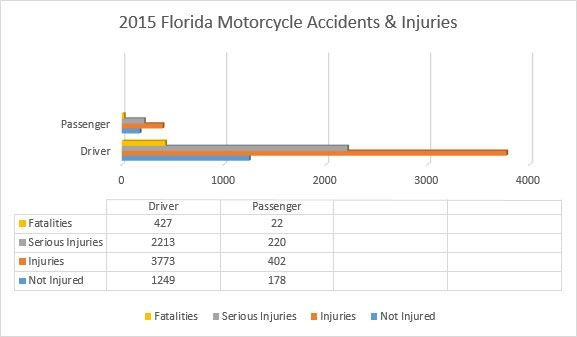 Florida Motorcycle Accidents and Injuries