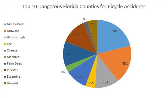 Dangerous Florida Bicycle Accident Counties