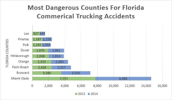Dangerous Florida Counties