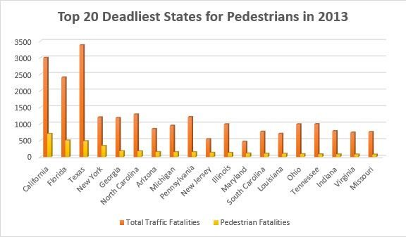 Dangerous Pedestrian Accidents