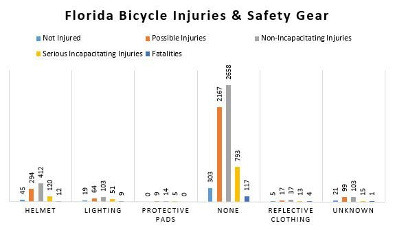 Florida Bicycle Injuries and Safety Gear