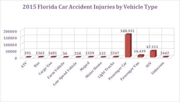 2015 Florida Car Accident Injuries by Vehicle Type