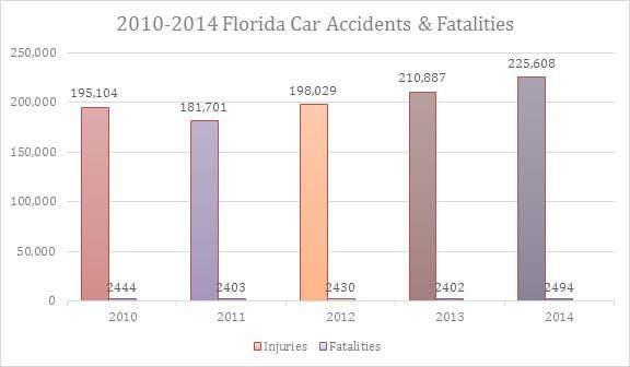 2010-2014 Florida Car Accidents & Fatalities