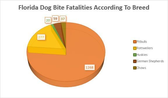 Florida Dog Bite Fatalities