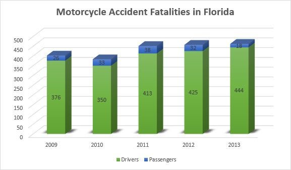 Florida Motorcycle Accident Fatalities