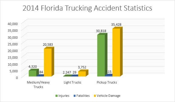Florida Trucking Accident Statistics