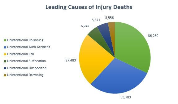Leading Causes of Wrongful Death