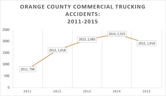 Orange County Commercial Trucking Accidents