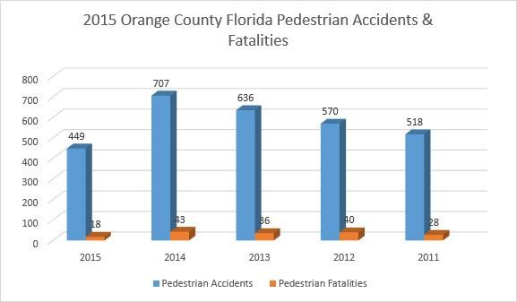 Florida Pedestrian Accident Fatalities