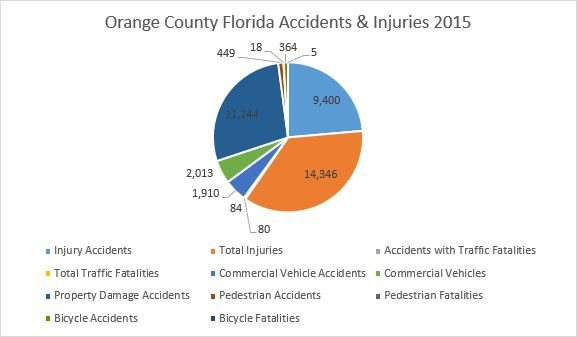 Orange County Accidents & Injuries