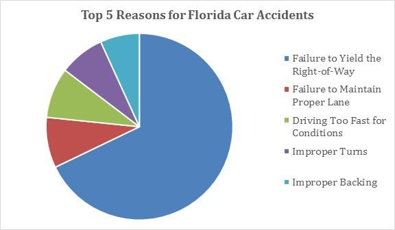 Top 5 Reasons for Florida Car Accidents