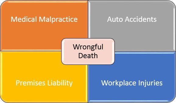 Types of Wrongful Death Accidents